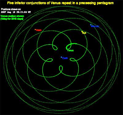 Orbit of Venus