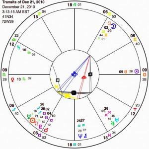 Horoscope of Solstice Eclipse