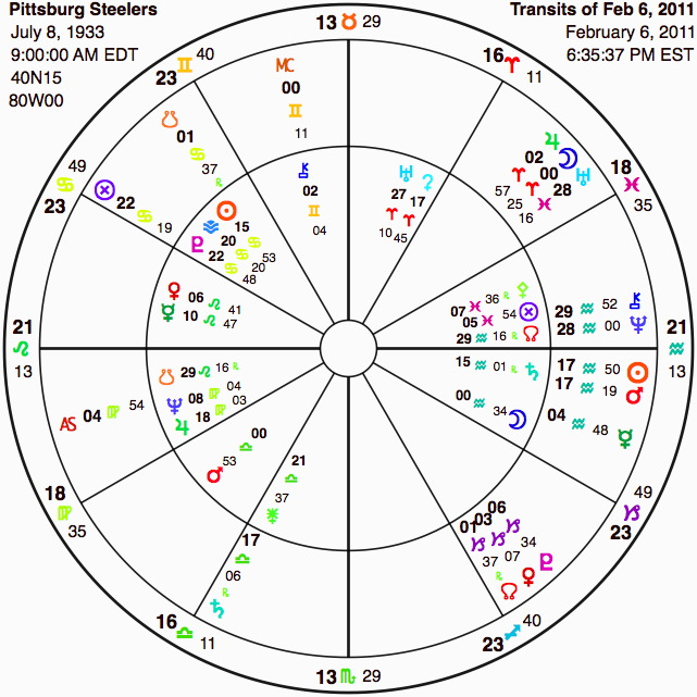 Astrology Chart Steelers at Superbowl