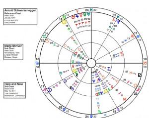 Schwarzenegger and Shriver Synastry Chart