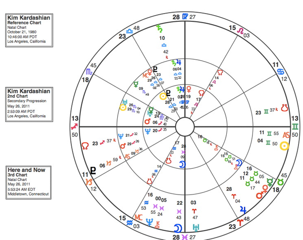 Kim Kardashian Natal and Progressed Chart